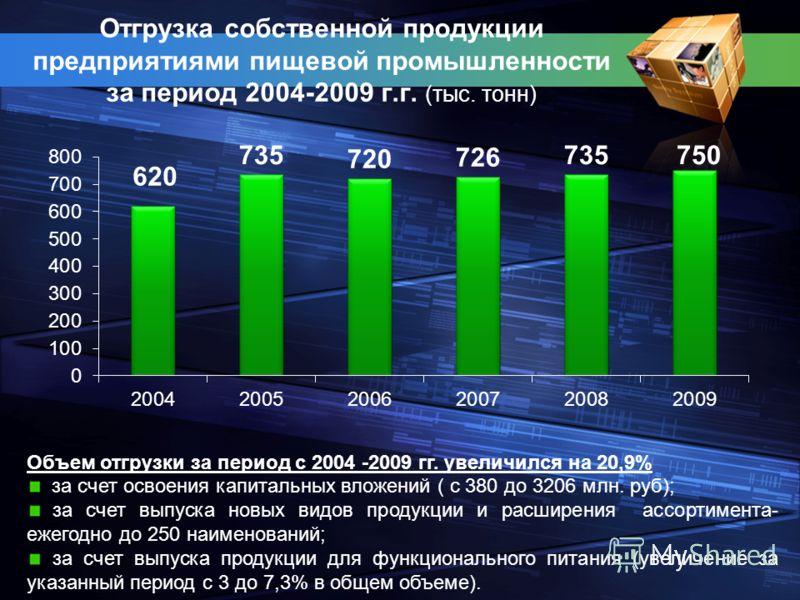 Отгрузка собственной продукции предприятиями пищевой промышленности за период 2004-2009 г.г. (тыс. тонн) Объем отгрузки за период с 2004 -2009 гг. увеличился на 20,9% за счет освоения капитальных вложений ( с 380 до 3206 млн. руб); за счет выпуска но