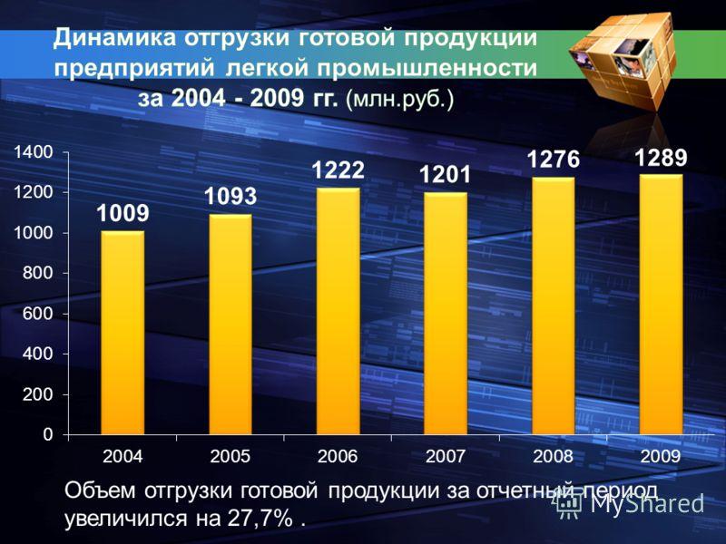 Объем отгрузки готовой продукции за отчетный период увеличился на 27,7%.