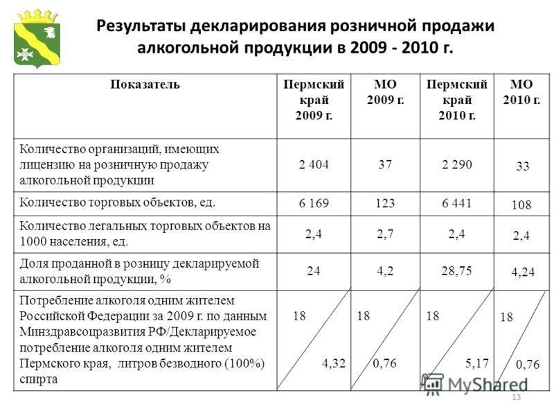 13 Результаты декларирования розничной продажи алкогольной продукции в 2009 - 2010 г. ПоказательПермский край 2009 г. МО 2009 г. Пермский край 2010 г. МО 2010 г. Количество организаций, имеющих лицензию на розничную продажу алкогольной продукции 2 40