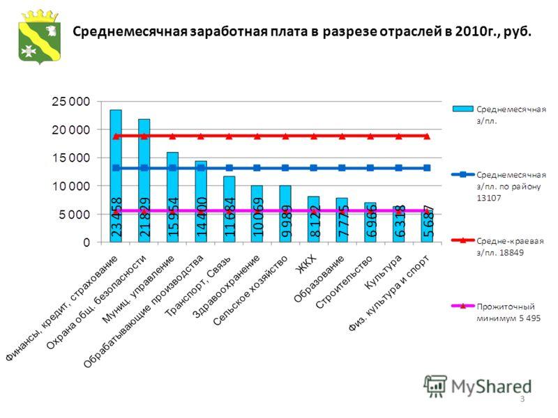 33 Среднемесячная заработная плата в разрезе отраслей в 2010г., руб.