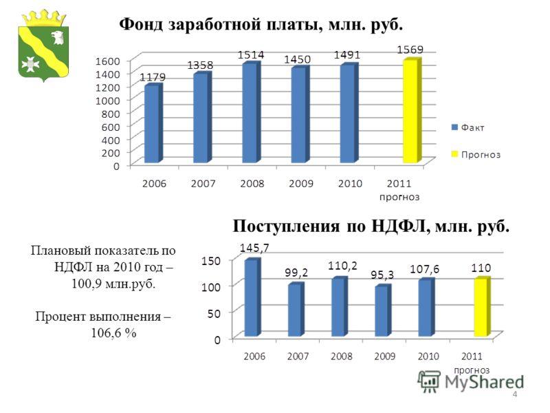 44 Поступления по НДФЛ, млн. руб. Плановый показатель по НДФЛ на 2010 год – 100,9 млн.руб. Процент выполнения – 106,6 % Фонд заработной платы, млн. руб.