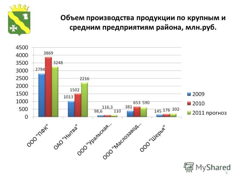 6 Объем производства продукции по крупным и средним предприятиям района, млн.руб.