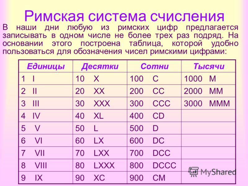 Римская система счисления В наши дни любую из римских цифр предлагается записывать в одном числе не более трех раз подряд. На основании этого построена таблица, которой удобно пользоваться для обозначения чисел римскими цифрами: ЕдиницыДесяткиСотниТы