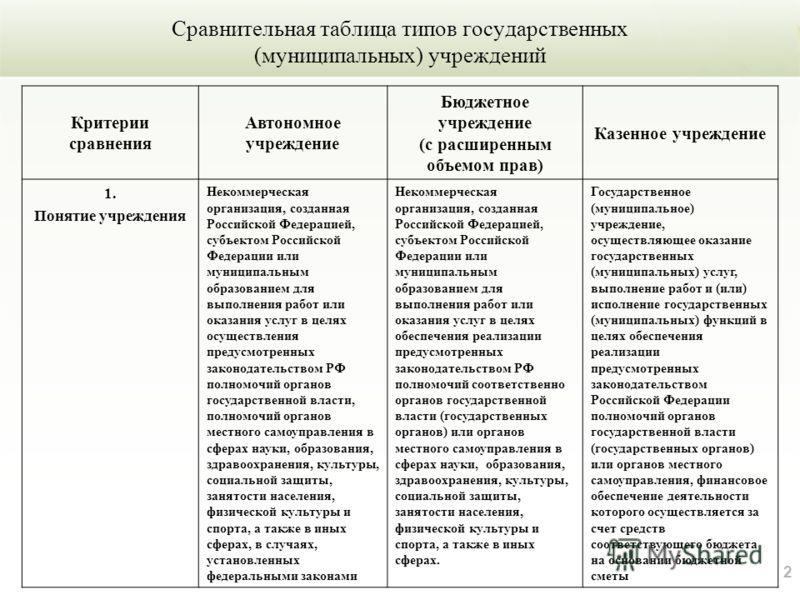 2 Сравнительная таблица типов государственных (муниципальных) учреждений Критерии сравнения Автономное учреждение Бюджетное учреждение (с расширенным объемом прав) Казенное учреждение 1. Понятие учреждения Некоммерческая организация, созданная Россий