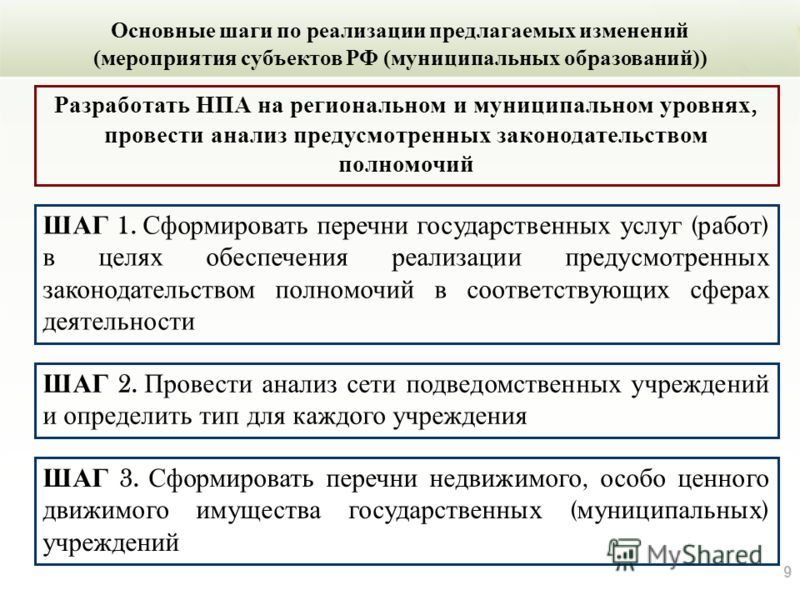 9 Основные шаги по реализации предлагаемых изменений (мероприятия субъектов РФ (муниципальных образований)) Разработать НПА на региональном и муниципальном уровнях, провести анализ предусмотренных законодательством полномочий ШАГ 1. Сформировать пере