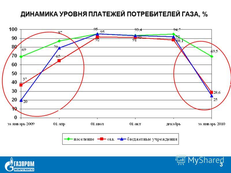 3 ДИНАМИКА УРОВНЯ ПЛАТЕЖЕЙ ПОТРЕБИТЕЛЕЙ ГАЗА, % 3