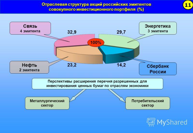Отраслевая структура акций российских эмитентов совокупного инвестиционного портфеля (%) 11 Связь 4 эмитента Нефть 2 эмитента Энергетика 3 эмитента Сбербанк России 32,9 14,2 29,7 23,2 100% Металлургический сектор Потребительский сектор Перспективы ра