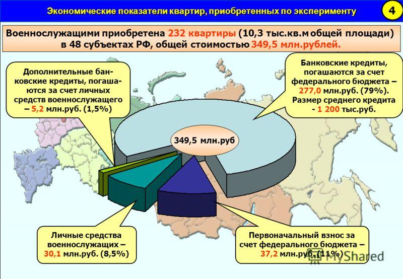 Экономические показатели квартир, приобретенных по эксперименту 4 Военнослужащими приобретена 232 квартиры (10,3 тыс.кв.м общей площади) в 48 субъектах РФ, общей стоимостью 349,5 млн.рублей. Банковские кредиты, погашаются за счет федерального бюджета