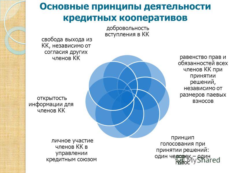Основные принципы деятельности кредитных кооперативов добровольность вступления в КК свобода выхода из КК, независимо от согласия других членов КК равенство прав и обязанностей всех членов КК при принятии решений, независимо от размеров паевых взносо