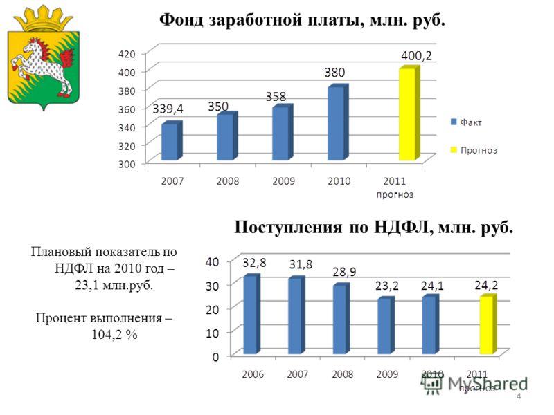 44 Поступления по НДФЛ, млн. руб. Плановый показатель по НДФЛ на 2010 год – 23,1 млн.руб. Процент выполнения – 104,2 % Фонд заработной платы, млн. руб.