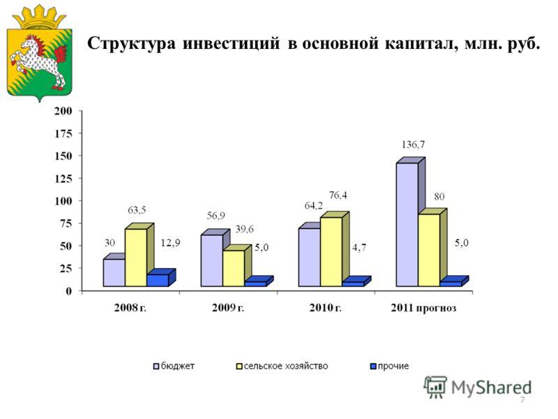 7 Структура инвестиций в основной капитал, млн. руб. 12,9 5,04,7 5,0
