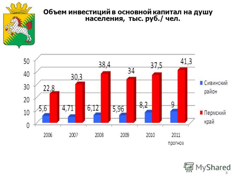88 Объем инвестиций в основной капитал на душу населения, тыс. руб./ чел.