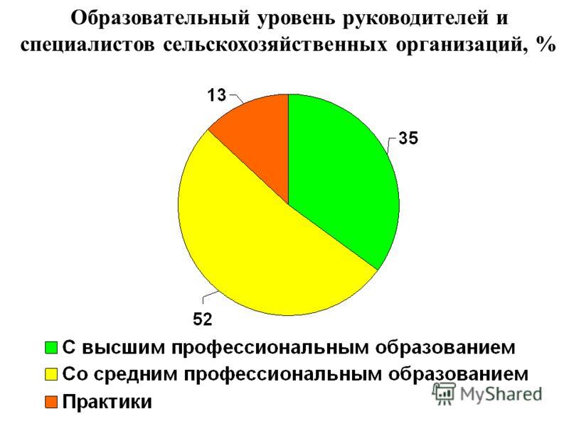 Образовательный уровень руководителей и специалистов сельскохозяйственных организаций, %