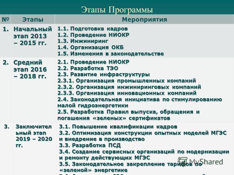 Этапы Программы ЭтапыМероприятия 1. Начальный этап 2013 – 2015 гг. 1.1. Подготовка кадров 1.2. Проведение НИОКР 1.3. Инжиниринг 1.4. Организация ОКБ 1.5. Изменения в законодательстве 2. Средний этап 2016 – 2018 гг. 2.1. Проведение НИОКР 2.2. Разработ