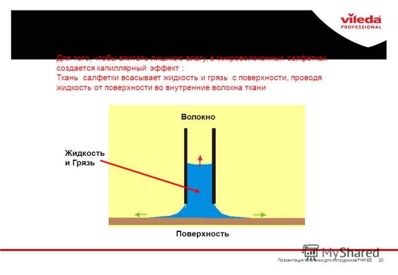 Презентация Компании для сотрудников FHP EE 20 Капиллярный эффект Для того, чтобы впитать лишнюю влагу, в микроволоконных салфетках создается капиллярный эффект : Ткань салфетки всасывает жидкость и грязь с поверхности, проводя жидкость от поверхност