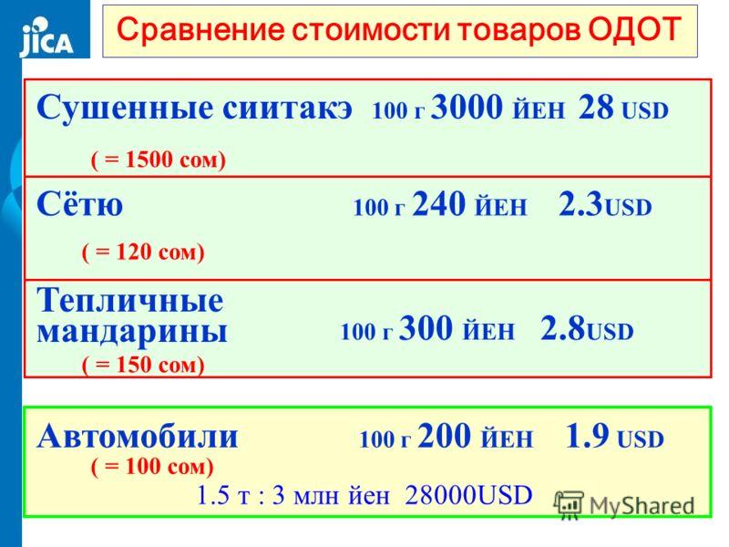 Сравнение стоимости товаров ОДОТ 1.5 т : 3 млн йен 28000USD Сушенные сиитакэ 100 г 3000 ЙЕН 28 USD ( = 1500 сом) Сётю 100 г 240 ЙЕН 2.3 USD ( = 120 сом) 100 г 300 ЙЕН 2.8 USD ( = 150 сом) Тепличные мандарины Автомобили 100 г 200 ЙЕН 1.9 USD ( = 100 с