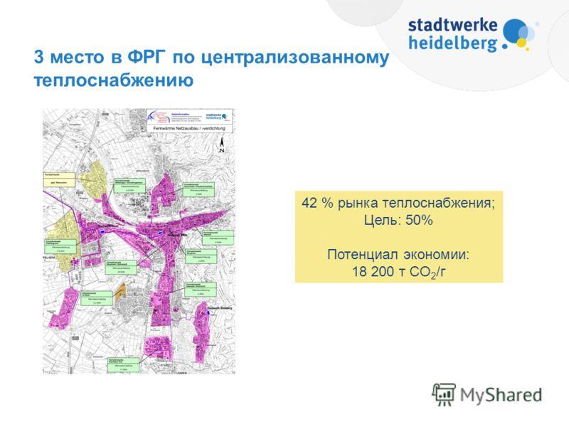 3 место в ФРГ по централизованному теплоснабжению 42 % рынка теплоснабжения; Цель: 50% Потенциал экономии: 18 200 т CO 2 /г