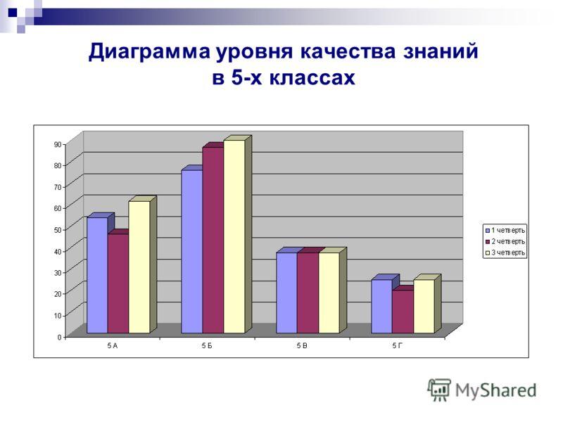 Диаграмма уровня качества знаний в 5-х классах