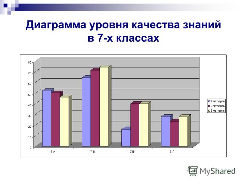 Диаграмма уровня качества знаний в 7-х классах