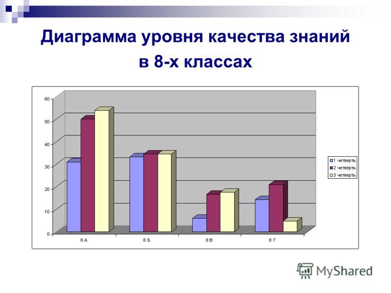 Диаграмма уровня качества знаний в 8-х классах