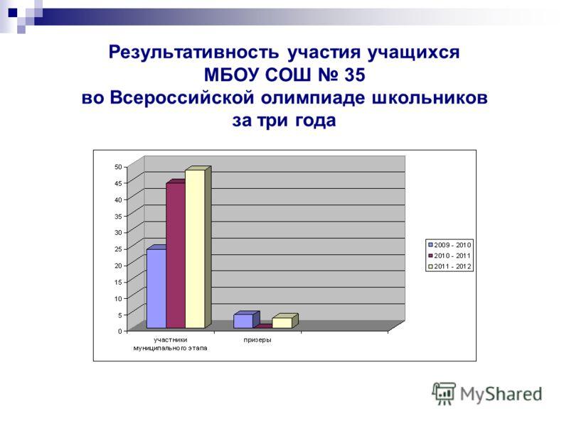Результативность участия учащихся МБОУ СОШ 35 во Всероссийской олимпиаде школьников за три года