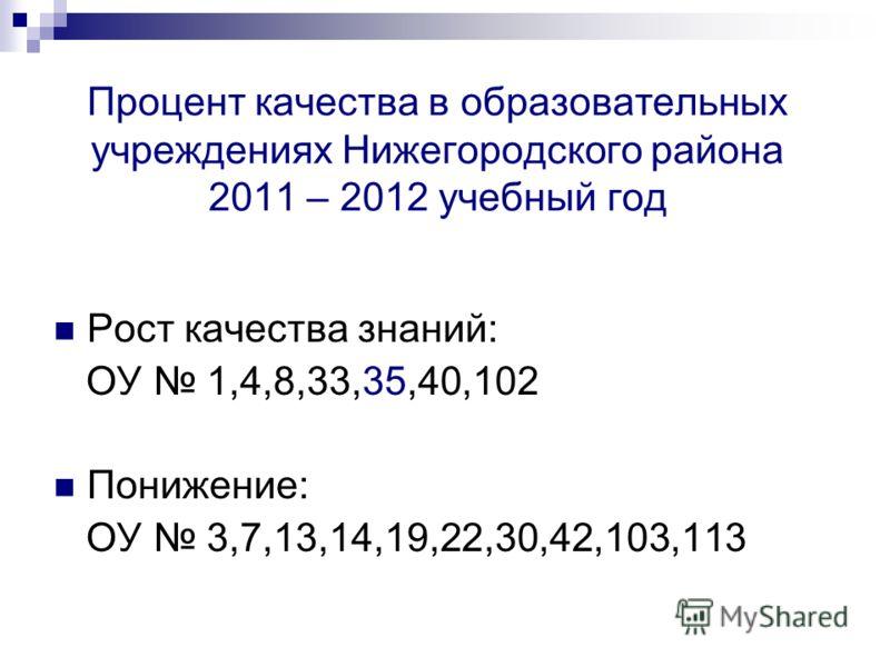 Процент качества в образовательных учреждениях Нижегородского района 2011 – 2012 учебный год Рост качества знаний: ОУ 1,4,8,33,35,40,102 Понижение: ОУ 3,7,13,14,19,22,30,42,103,113