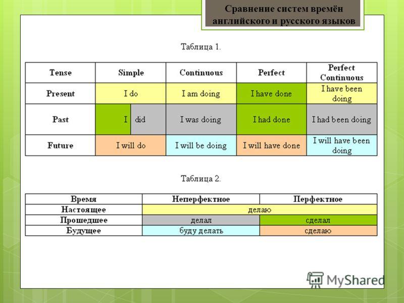 Сравнение систем времён английского и русского языков