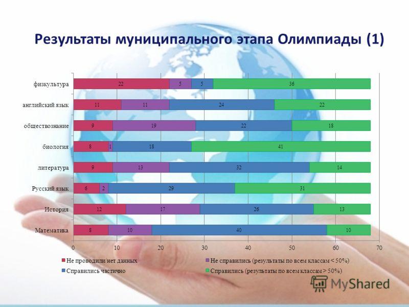 Результаты муниципального этапа Олимпиады (1)