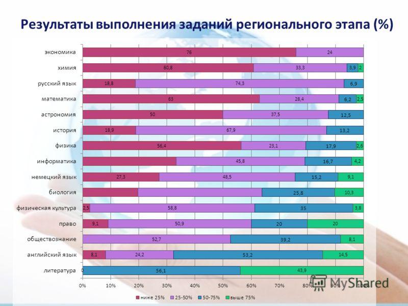 Результаты выполнения заданий регионального этапа (%)