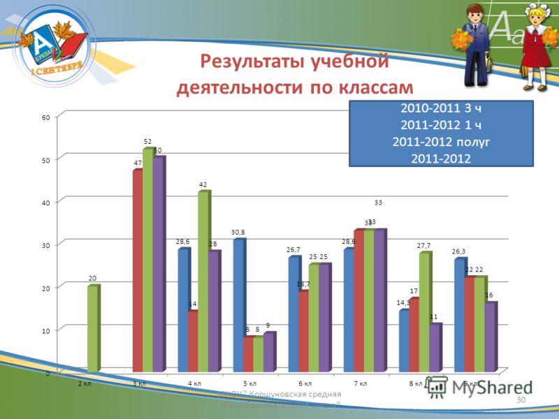 Результаты учебной деятельности по классам 30 МКОУ  Корщуновская средняя общеобразовательная школа 2010-2011 3 ч 2011-2012 1 ч 2011-2012 полуг 2011-2012