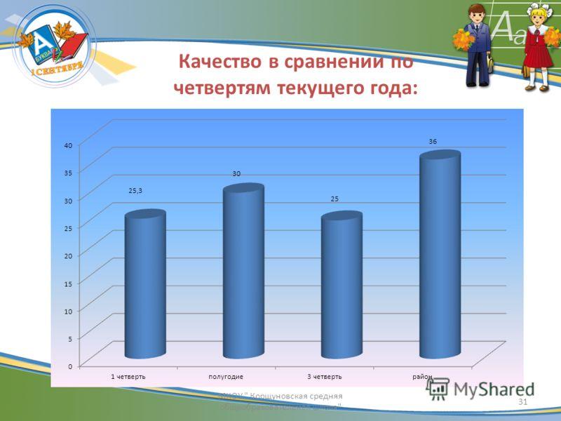Качество в сравнении по четвертям текущего года: 31 МКОУ  Корщуновская средняя общеобразовательная школа