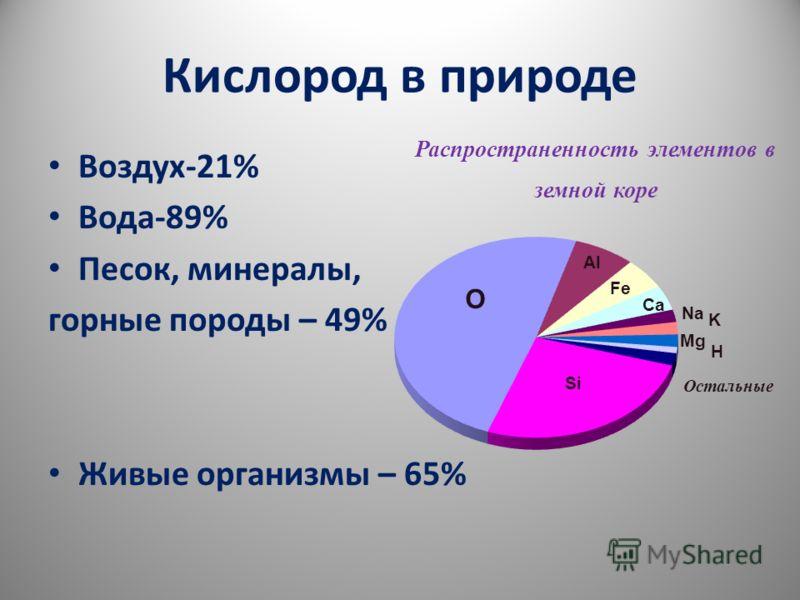 Кислород в природе Воздух-21% Вода-89% Песок, минералы, горные породы – 49% Живые организмы – 65%