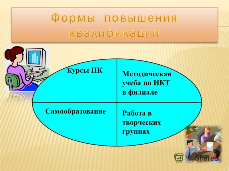К урсы ПК Методическая учеба по ИКТ в филиале Самообразование Работа в творческих группах