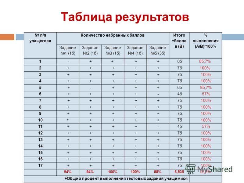 Таблица результатов п/п учащегося Количество набранных баллов Итого +балло в (В) % выполнения (А/В)*100% Задание 1 (1б) Задание 2 (1б) Задание 3 (1б) Задание 4 (1б) Задание 5 (3б) 1 - ++ + + 6б85,7% 2 + + + + + 7б100% 3 + + + + + 7б 100% 4 + + + + +