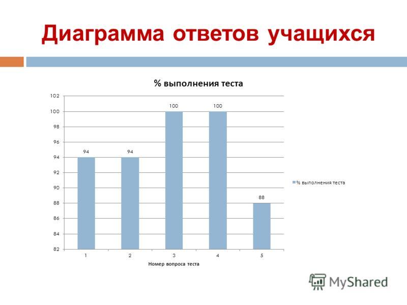 Диаграмма ответов учащихся