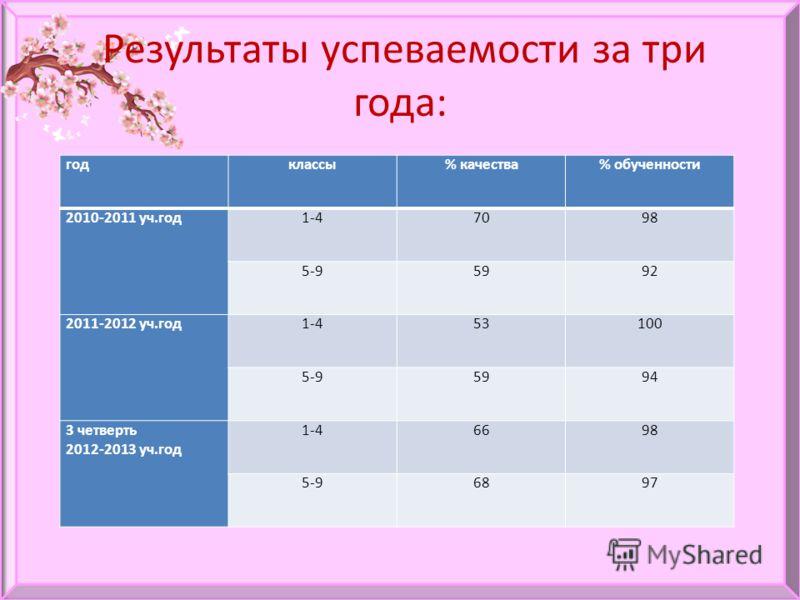 Результаты успеваемости за три года: годклассы% качества% обученности 2010-2011 уч.год1-47098 5-95992 2011-2012 уч.год1-453100 5-95994 3 четверть 2012-2013 уч.год 1-46698 5-96897
