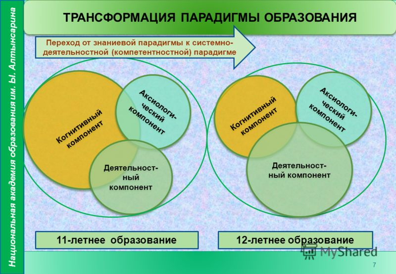 7 Когнитивный компонент Аксиологи- ческий компонент Деятельност- ный компонент ТРАНСФОРМАЦИЯ ПАРАДИГМЫ ОБРАЗОВАНИЯ 11-летнее образование12-летнее образование Когнитивный компонент Аксиологи- ческий компонент Деятельност- ный компонент Переход от знан