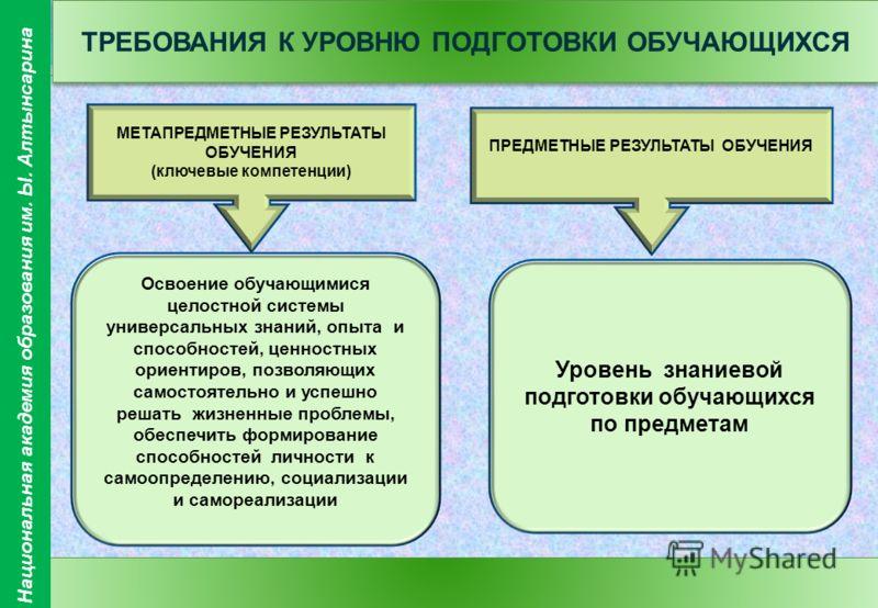 9 ТРЕБОВАНИЯ К УРОВНЮ ПОДГОТОВКИ ОБУЧАЮЩИХСЯ МЕТАПРЕДМЕТНЫЕ РЕЗУЛЬТАТЫ ОБУЧЕНИЯ (ключевые компетенции) Уровень знаниевой подготовки обучающихся по предметам ПРЕДМЕТНЫЕ РЕЗУЛЬТАТЫ ОБУЧЕНИЯ Освоение обучающимися целостной системы универсальных знаний,