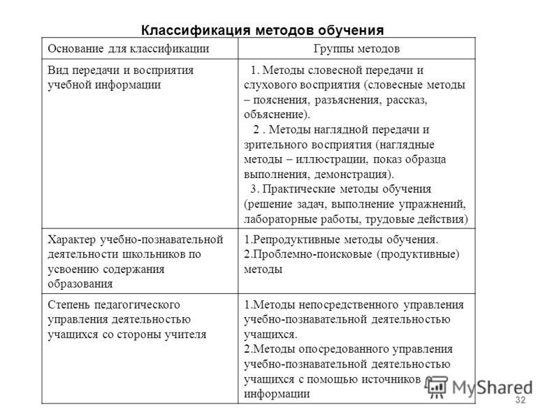 32 Классификация методов обучения Основание для классификацииГруппы методов Вид передачи и восприятия учебной информации 1. Методы словесной передачи и слухового восприятия (словесные методы – пояснения, разъяснения, рассказ, объяснение). 2. Методы н