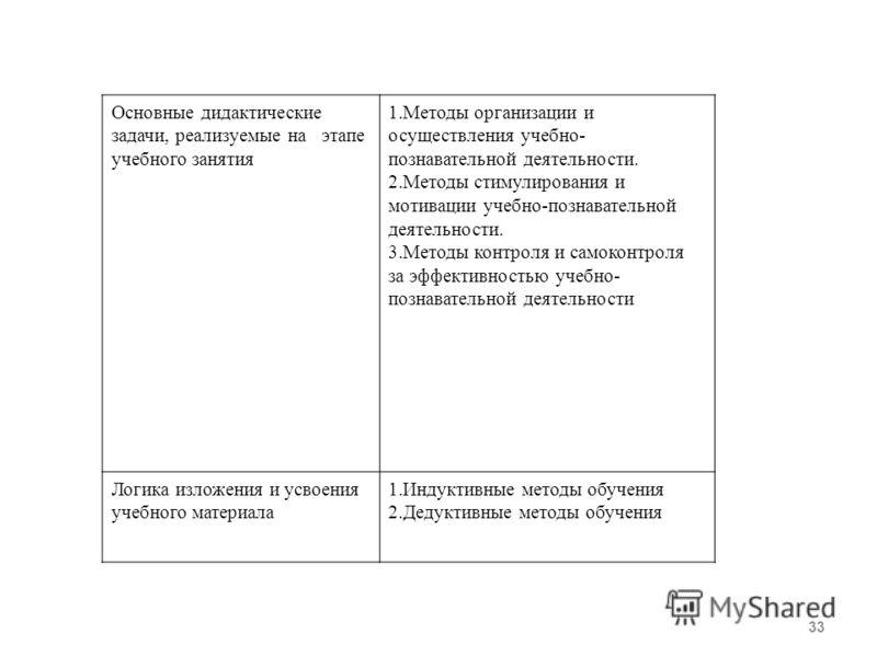 33 Основные дидактические задачи, реализуемые на этапе учебного занятия 1.Методы организации и осуществления учебно- познавательной деятельности. 2.Методы стимулирования и мотивации учебно-познавательной деятельности. 3.Методы контроля и самоконтроля