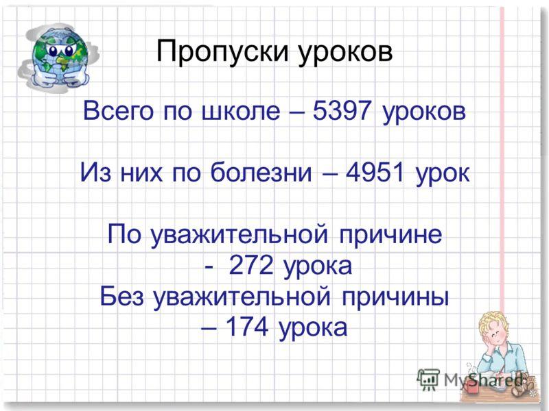 Пропуски уроков Всего по школе – 5397 уроков Из них по болезни – 4951 урок По уважительной причине - 272 урока Без уважительной причины – 174 урока