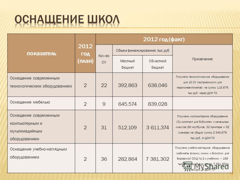 показатель 2012 год (план) 2012 год (факт) Кол-во ОУ Объем финансирования, тыс.руб Примечание Местный бюджет Областной бюджет Оснащение современным технологическим оборудованием 222392,863638,046 Получено технологическое оборудование для 15 ОУ (гастр