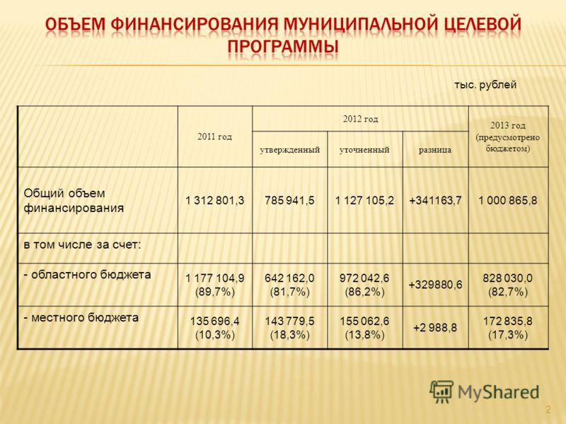 2011 год 2012 год 2013 год (предусмотрено бюджетом) утвержденныйуточненныйразница Общий объем финансирования 1 312 801,3785 941,51 127 105,2+341163,71 000 865,8 в том числе за счет: - областного бюджета 1 177 104,9 (89,7%) 642 162,0 (81,7%) 972 042,6