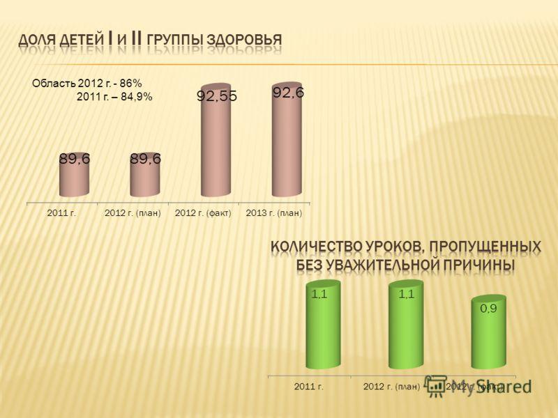 Область 2012 г. - 86% 2011 г. – 84,9%