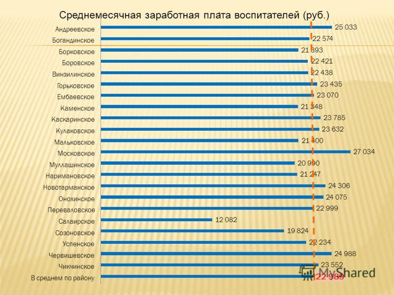 Среднемесячная заработная плата воспитателей (руб.)