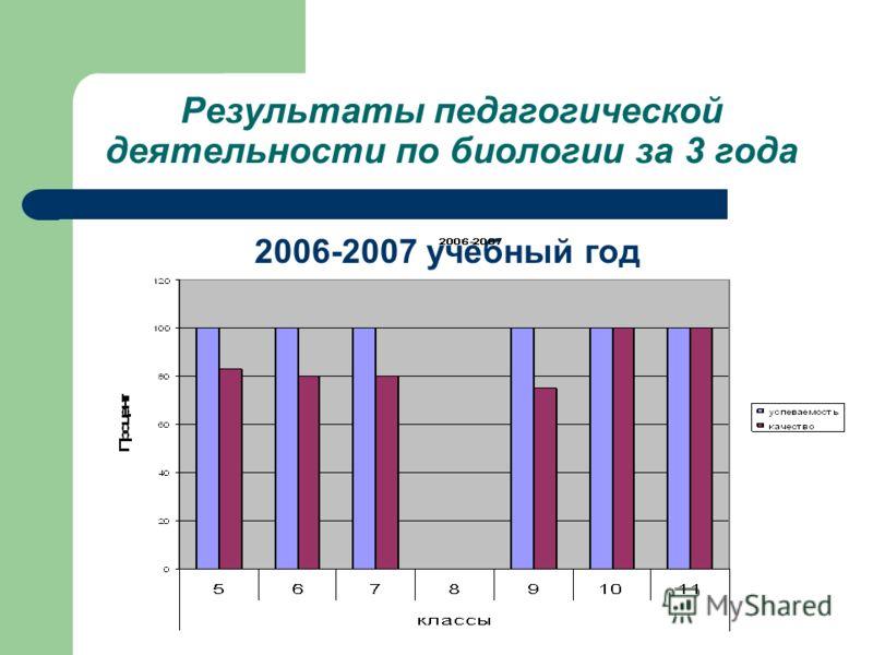 Результаты педагогической деятельности по биологии за 3 года 2006-2007 учебный год