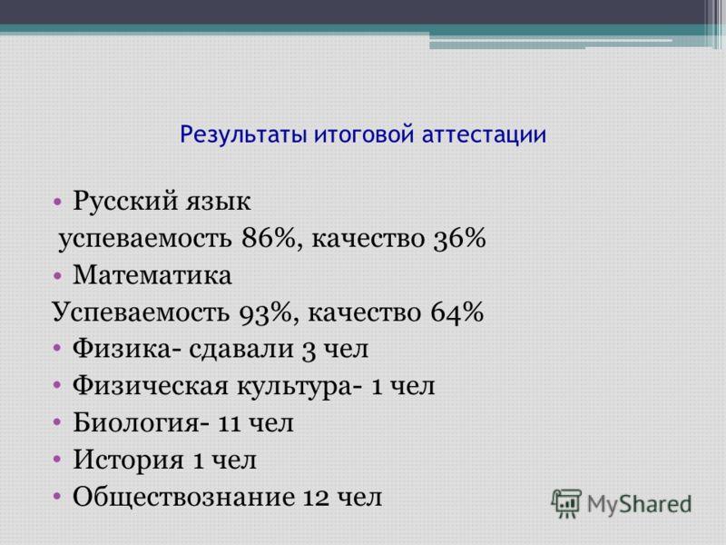 Результаты итоговой аттестации Русский язык успеваемость 86%, качество 36% Математика Успеваемость 93%, качество 64% Физика- сдавали 3 чел Физическая культура- 1 чел Биология- 11 чел История 1 чел Обществознание 12 чел