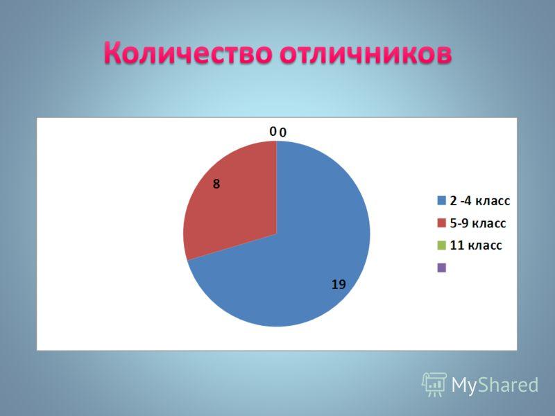 Количество отличников