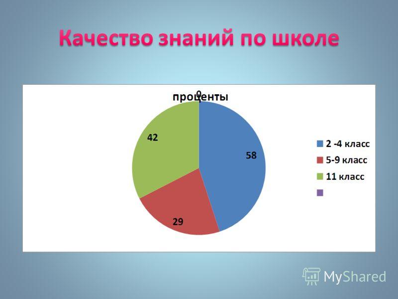Сравнительный анализ успеваемости, обученности и качества знаний по учебным годам. (в %)