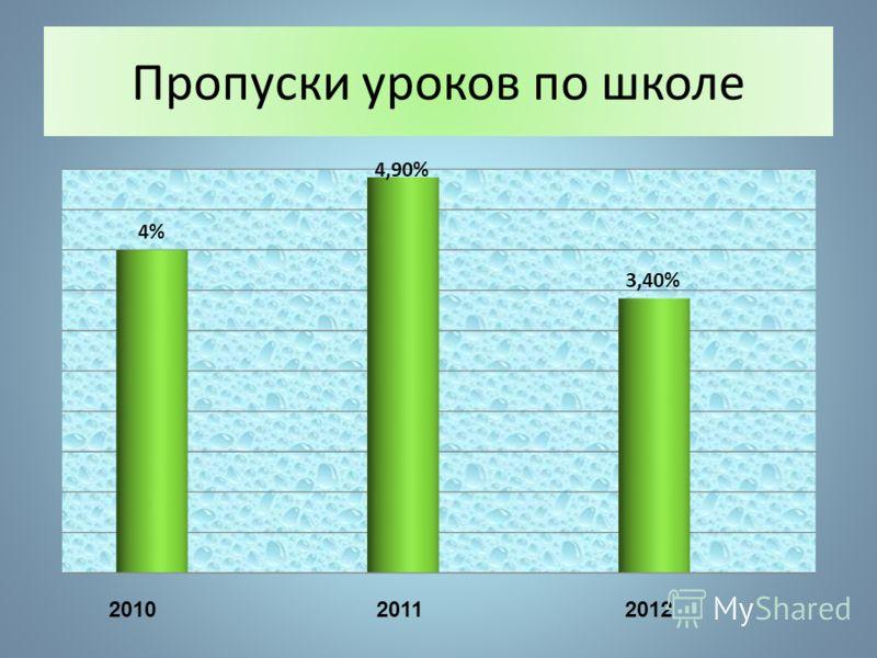 Пропуски уроков (общее число) 2010 2011 2012